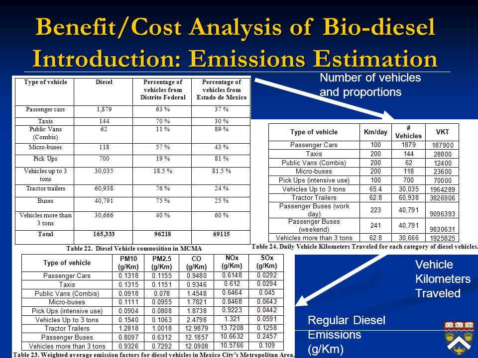 Benefit/Cost Analysis of Bio-diesel Introduction: Emissions Estimation