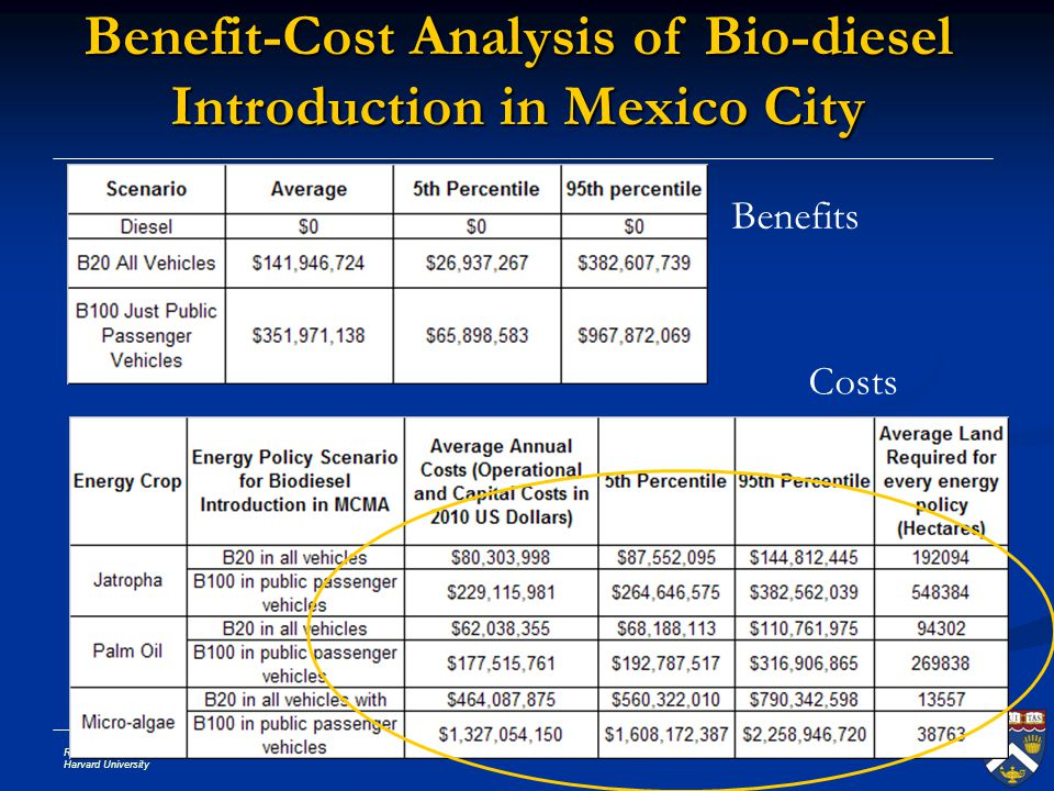 Benefit-Cost Analysis of Bio-diesel Introduction in Mexico City