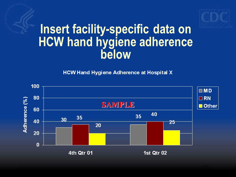Insert facility-specific data on HCW hand hygiene adherence below