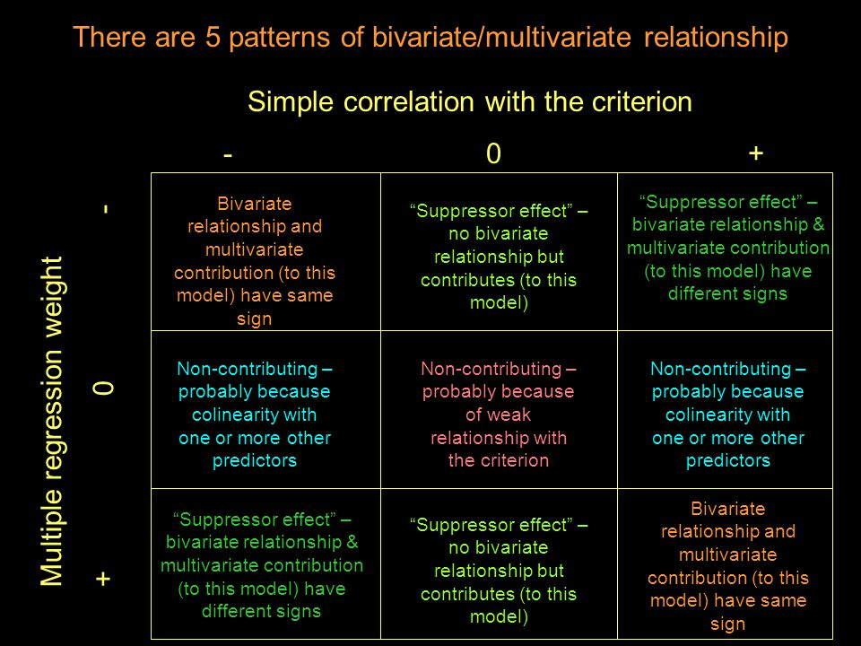 There are 5 patterns of bivariate/multivariate relationship