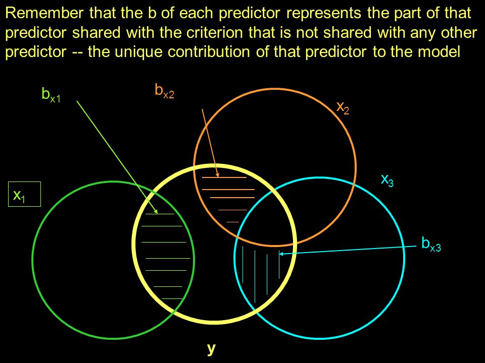 Remember that the b of each predictor represents the part of that predictor shared with the criterion that is not shared with any other predictor -- the unique contribution of that predictor to the model
