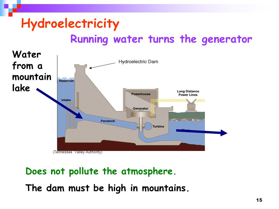 Hydroelectricity Running water turns the generator