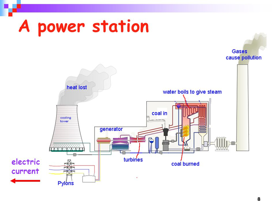 A power station electric current