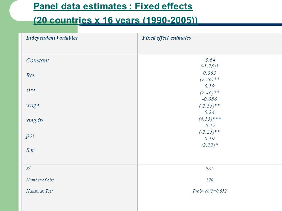 Panel data estimates : Fixed effects (20 countries x 16 years (1990-2005))