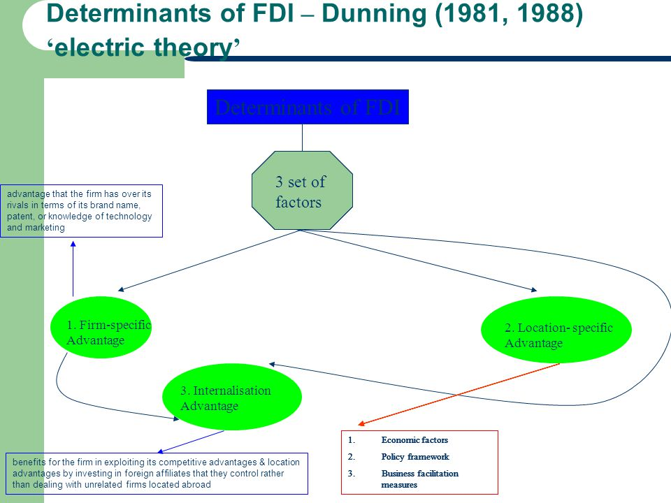 Determinants of FDI – Dunning (1981, 1988) 'electric theory'