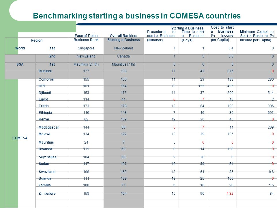 Benchmarking starting a business in COMESA countries