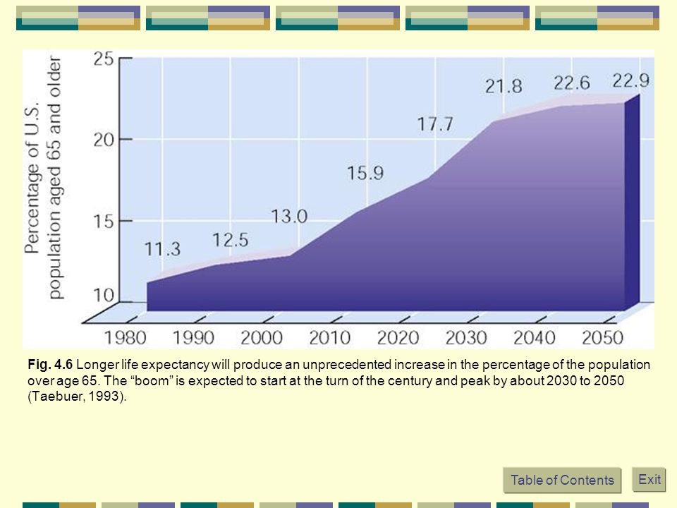 Fig. 4.6 Longer life expectancy will produce an unprecedented increase in the percentage of the population over age 65. The boom is expected to start at the turn of the century and peak by about 2030 to 2050 (Taebuer, 1993).