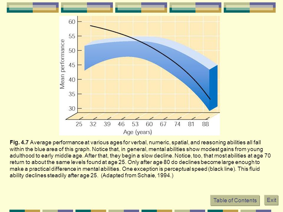 Fig. 4.7 Average performance at various ages for verbal, numeric, spatial, and reasoning abilities all fall within the blue area of this graph. Notice that, in general, mental abilities show modest gains from young adulthood to early middle age. After that, they begin a slow decline. Notice, too, that most abilities at age 70 return to about the same levels found at age 25. Only after age 80 do declines become large enough to make a practical difference in mental abilities. One exception is perceptual speed (black line). This fluid ability declines steadily after age 25. (Adapted from Schaie, 1994.)