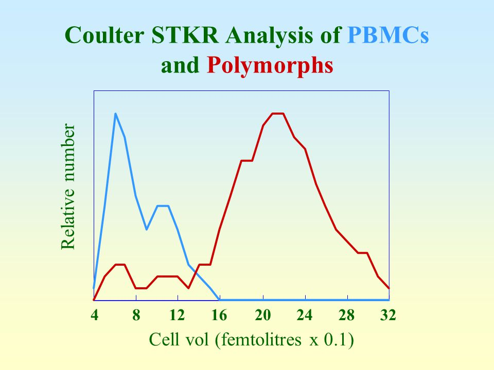 Coulter STKR Analysis of PBMCs and Polymorphs