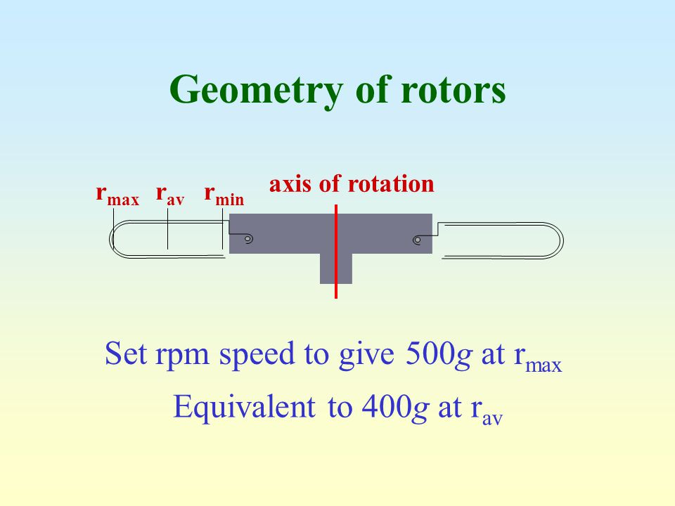 Geometry of rotors Set rpm speed to give 500g at rmax