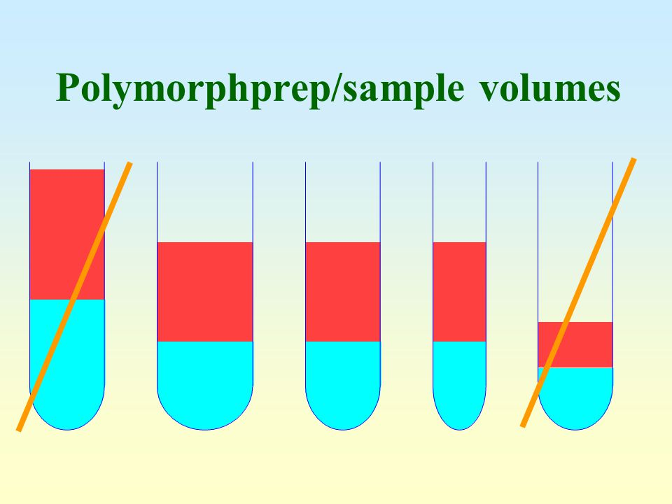 Polymorphprep/sample volumes