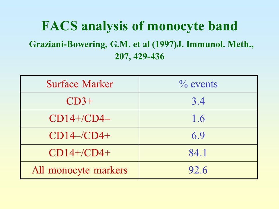 FACS analysis of monocyte band Graziani-Bowering, G. M. et al (1997)J