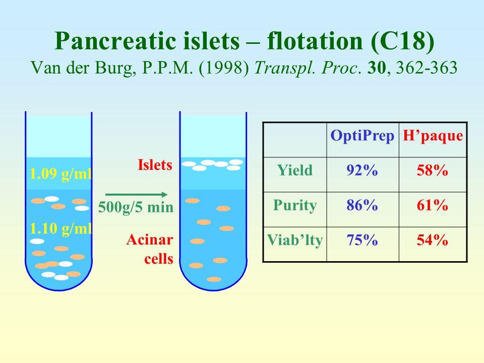 Pancreatic islets – flotation (C18) Van der Burg, P. P. M