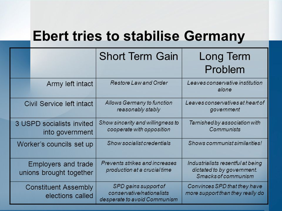 Ebert tries to stabilise Germany