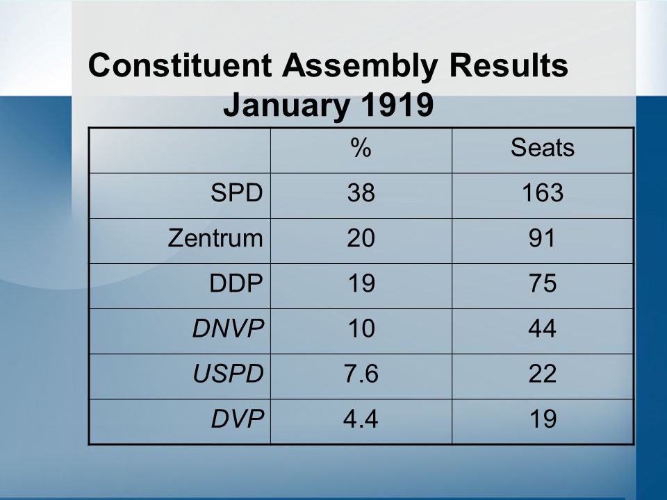 Constituent Assembly Results January 1919