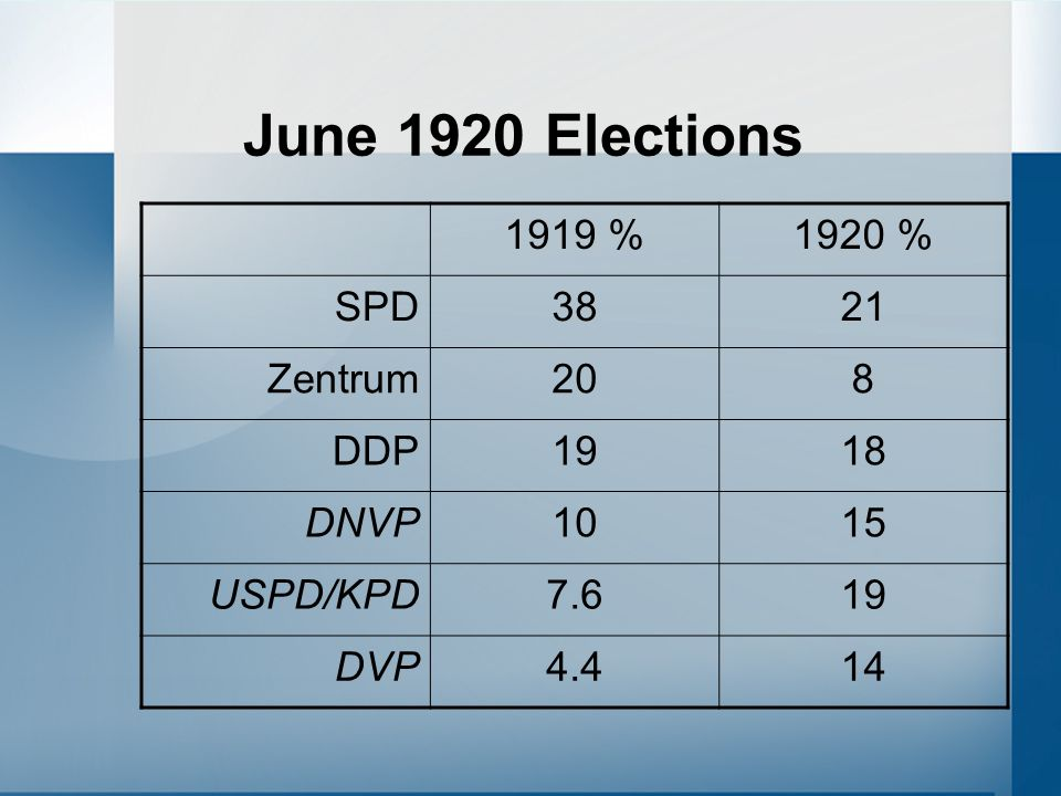 June 1920 Elections 1919 % 1920 % SPD 38 21 Zentrum 20 8 DDP 19 18