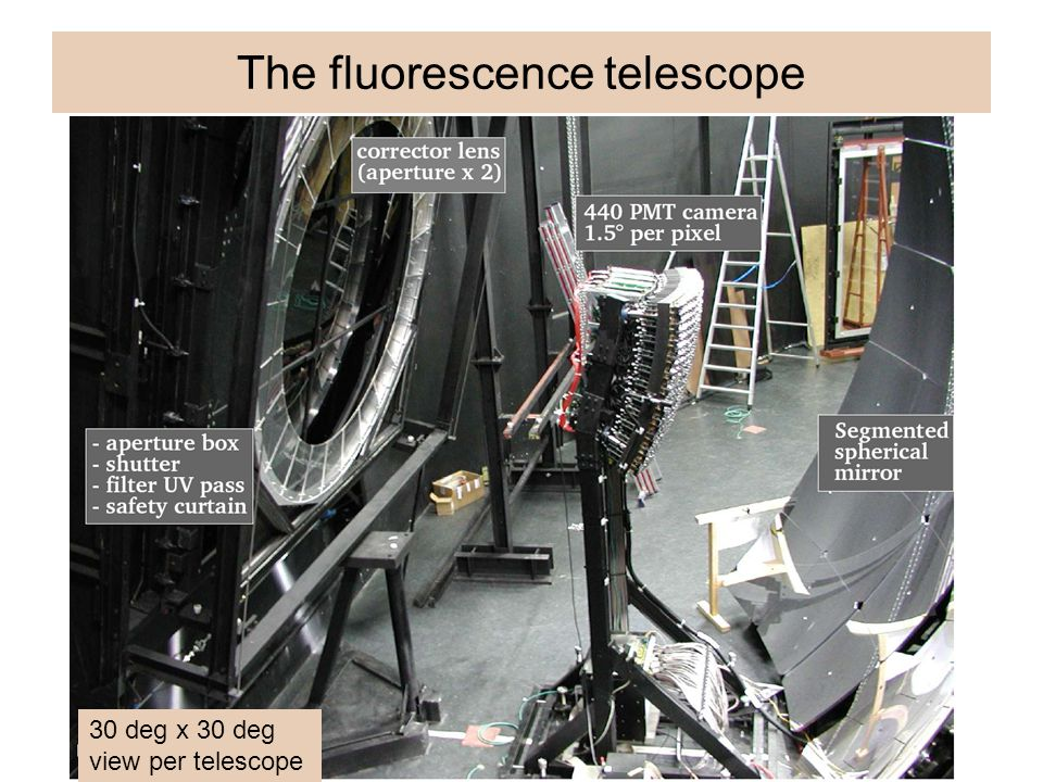 The fluorescence telescope