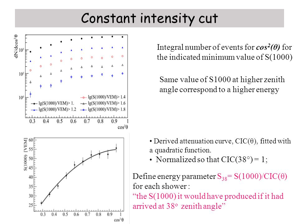 Constant intensity cut