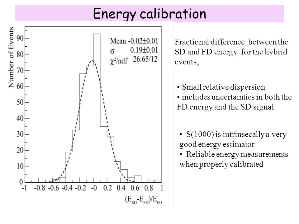 Energy calibration Fractional difference between the SD and FD energy for the hybrid events; Small relative dispersion.