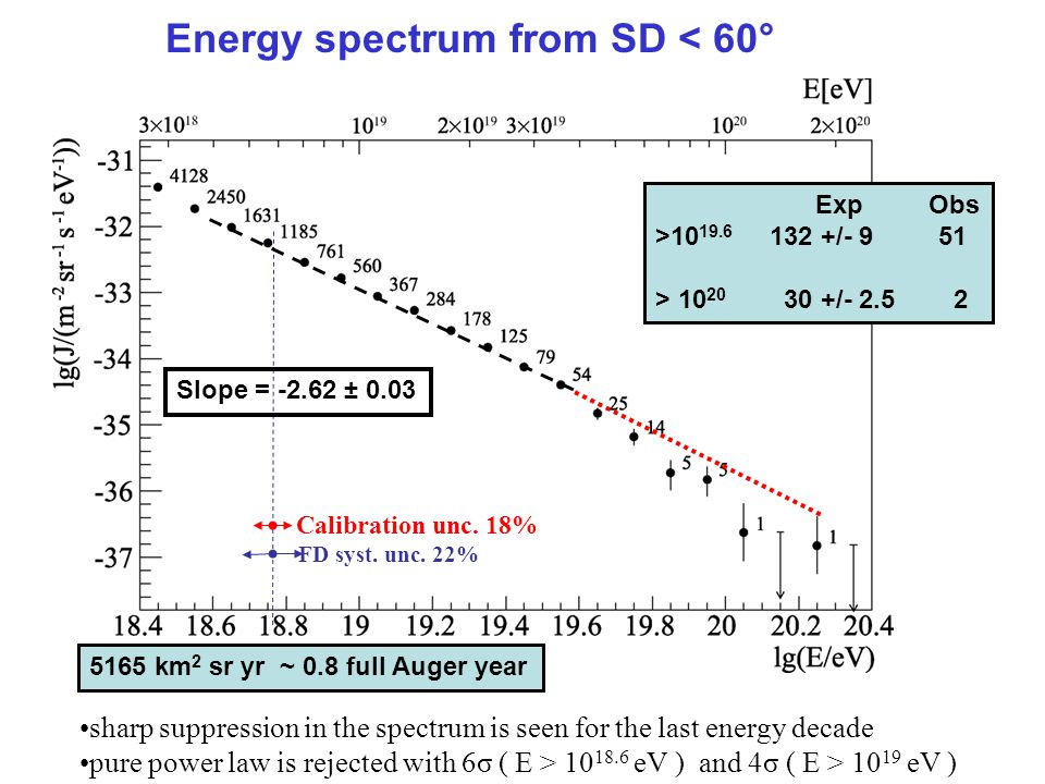 Energy spectrum from SD < 60°