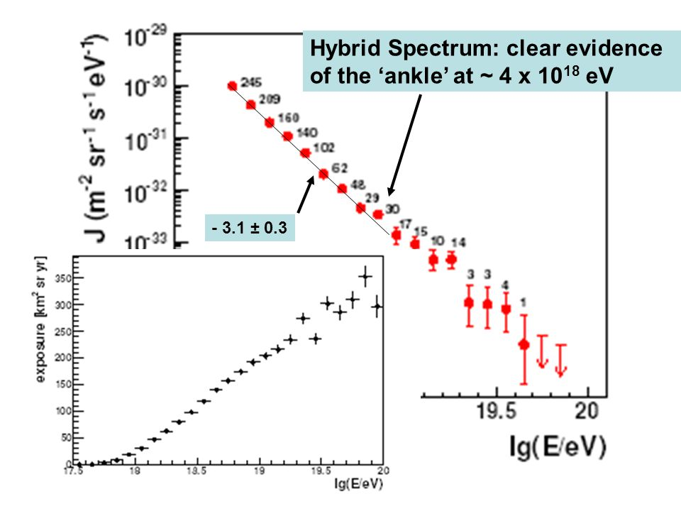 Hybrid Spectrum: clear evidence of the 'ankle' at ~ 4 x 1018 eV