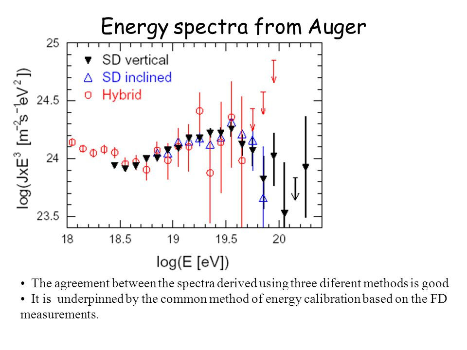 Energy spectra from Auger