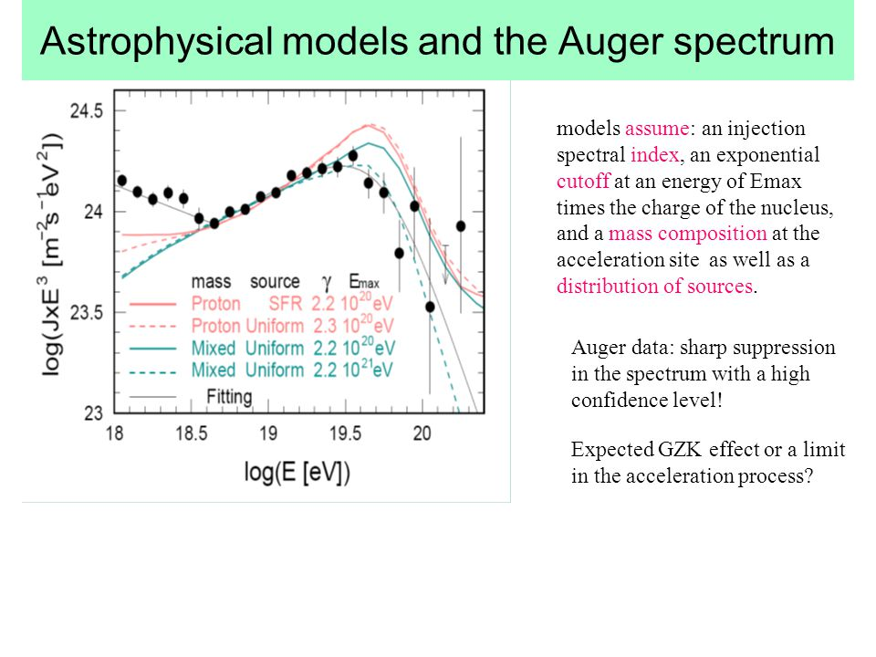 Astrophysical models and the Auger spectrum
