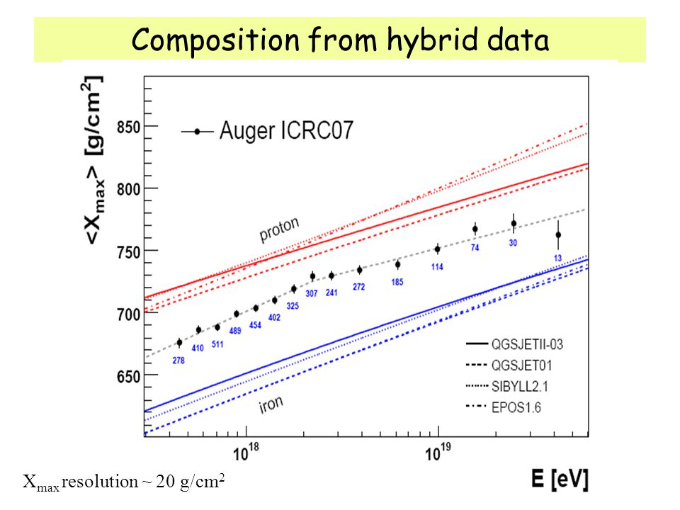 Composition from hybrid data
