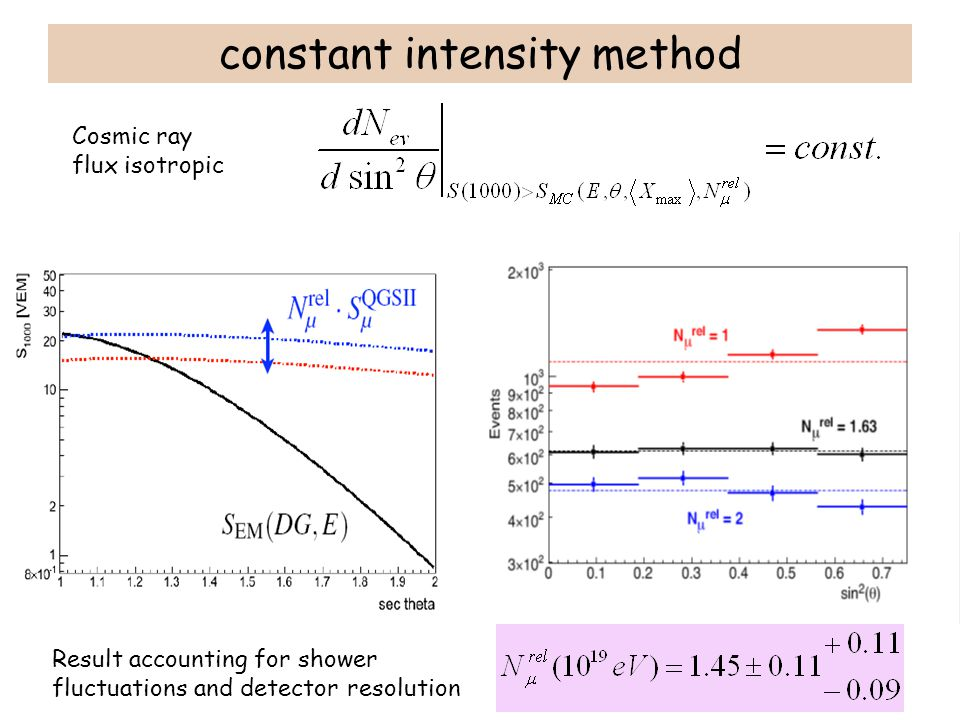 constant intensity method