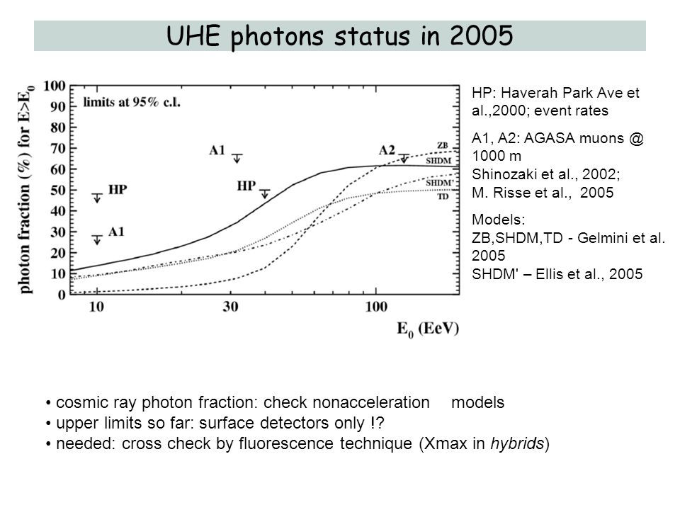 UHE photons status in 2005 HP: Haverah Park Ave et al.,2000; event rates.