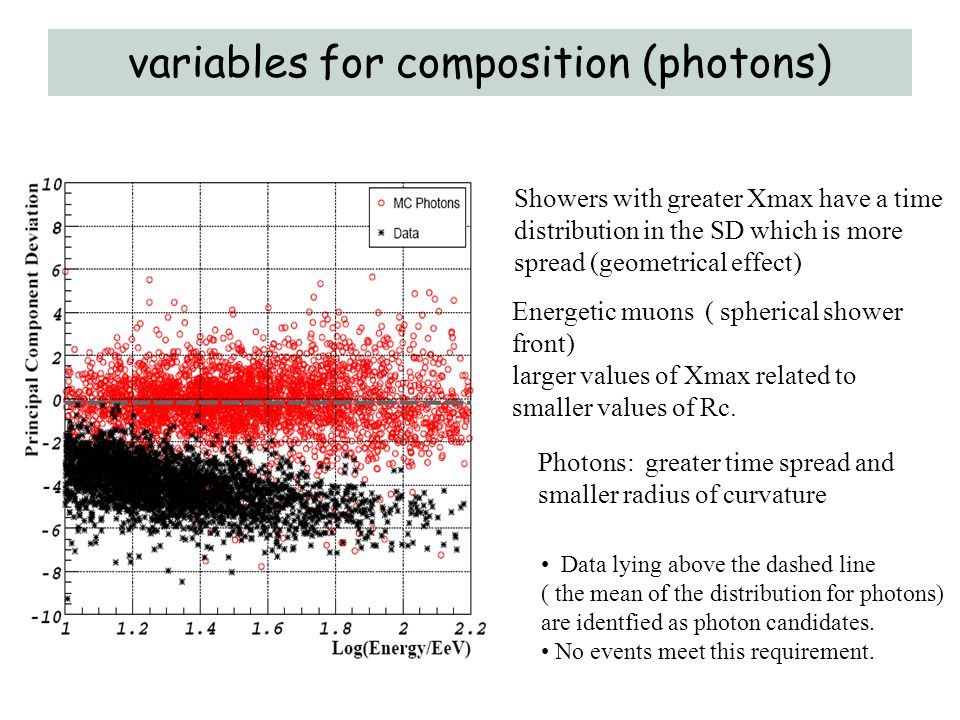 variables for composition (photons)