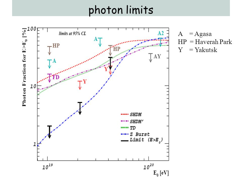 photon limits A = Agasa HP = Haverah Park Y = Yakutsk