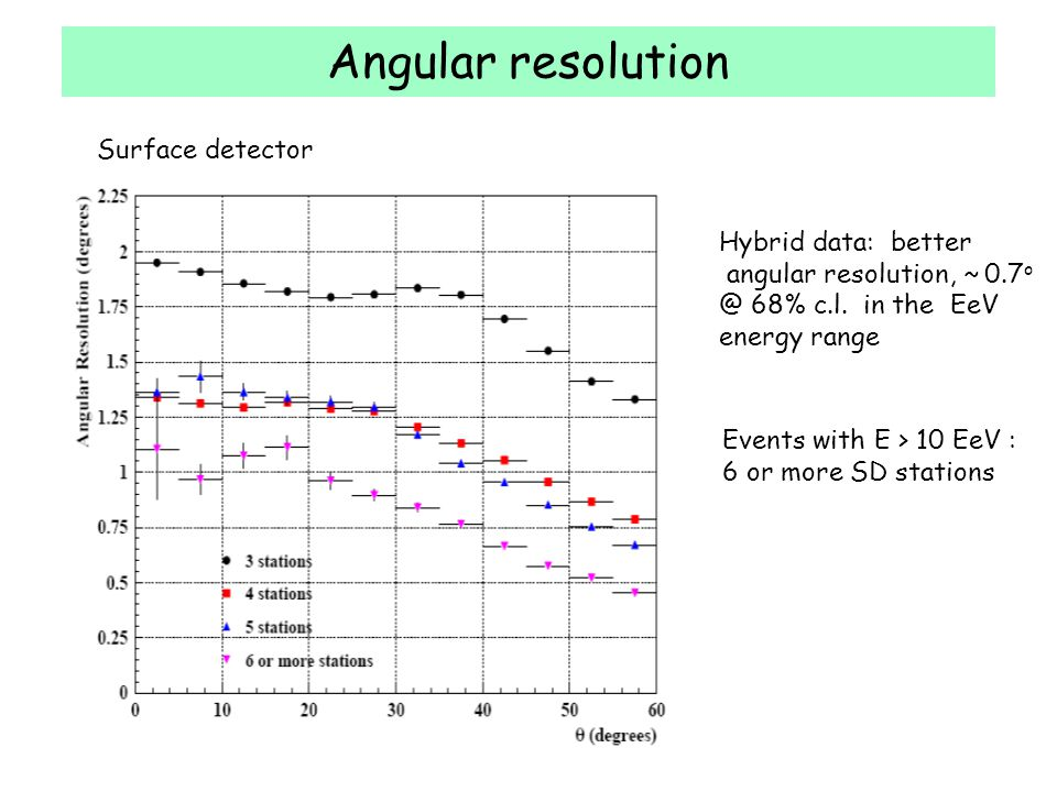 Angular resolution Surface detector Hybrid data: better