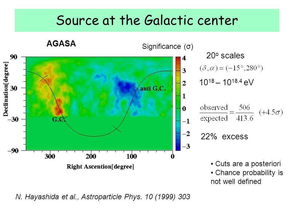 Source at the Galactic center