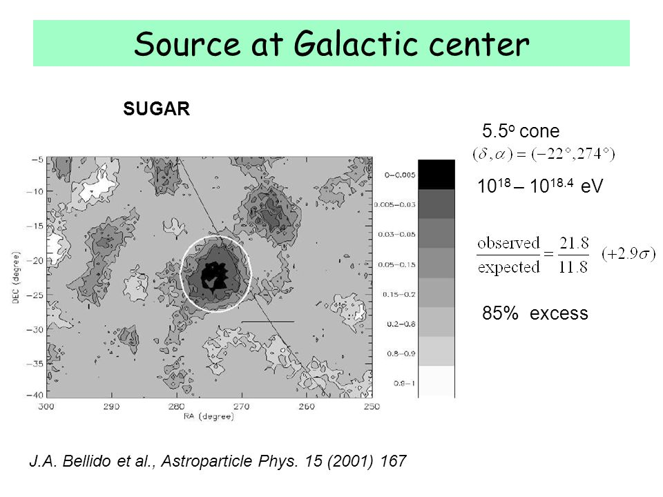 Source at Galactic center