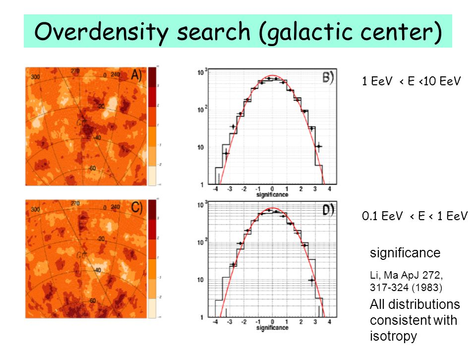 Overdensity search (galactic center)