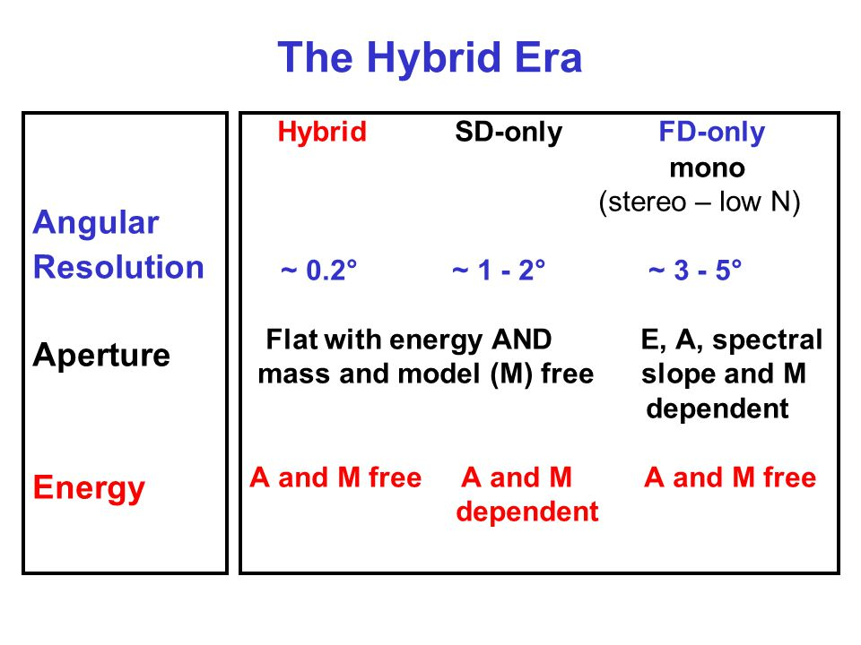 The Hybrid Era Hybrid SD-only FD-only Angular Resolution Aperture