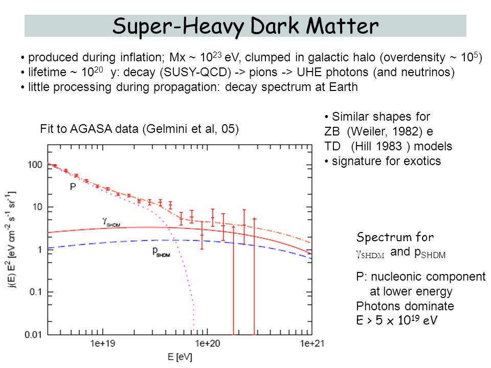 Super-Heavy Dark Matter