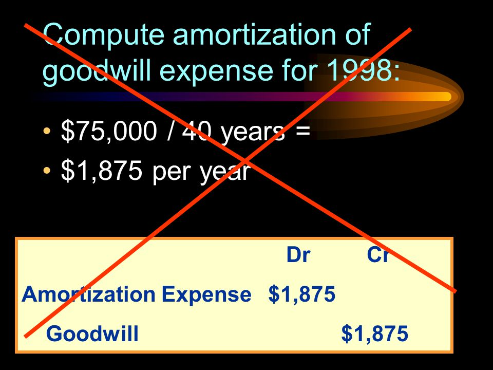 Compute amortization of goodwill expense for 1998: