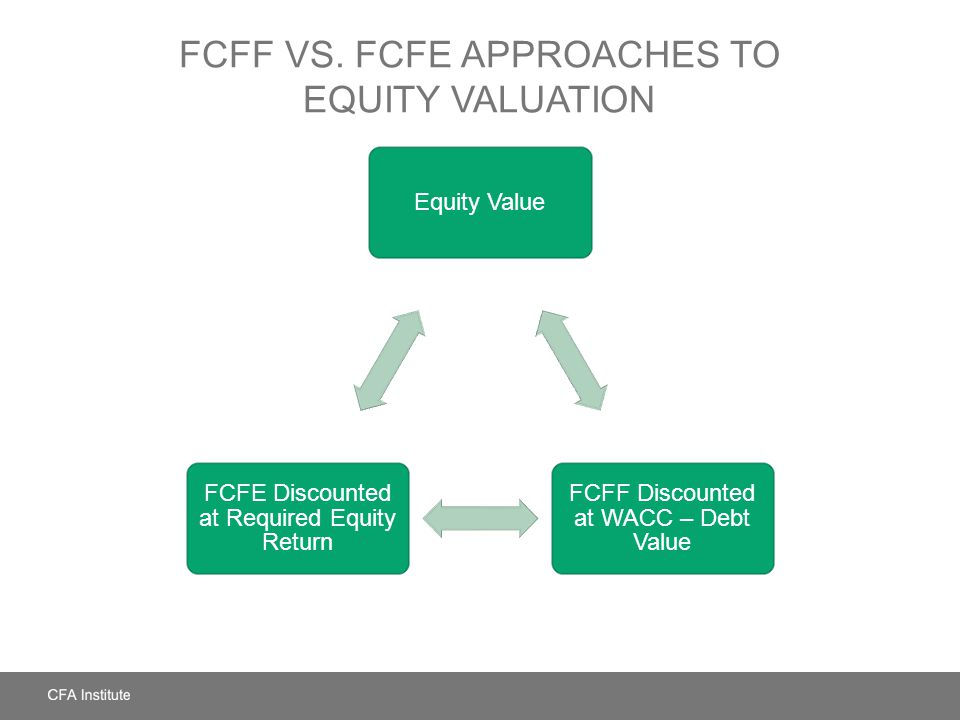 FCFF vs. FCFE Approaches to Equity Valuation