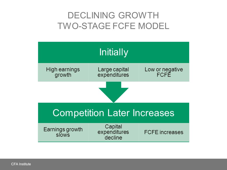 Declining Growth Two-Stage FCFE Model