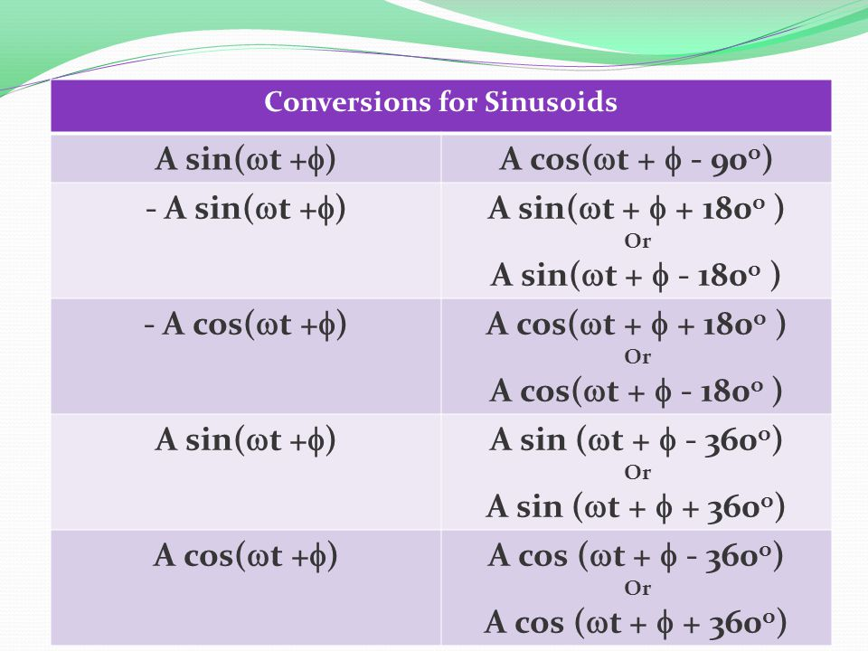 Conversions for Sinusoids