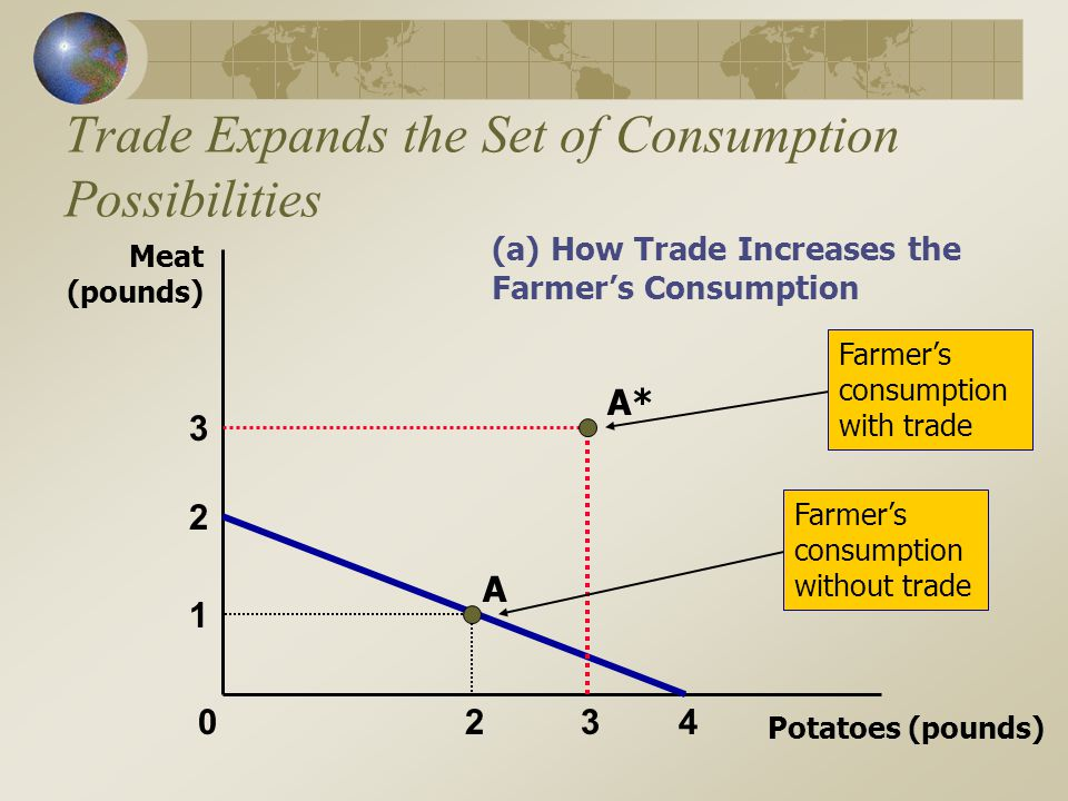 Trade Expands the Set of Consumption Possibilities