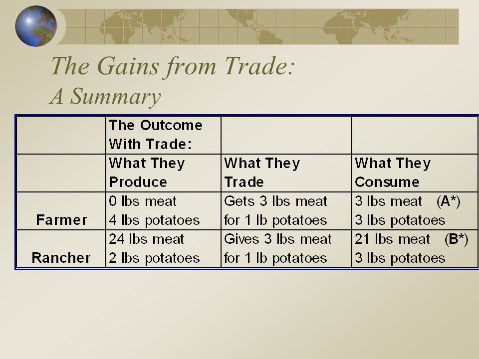 The Gains from Trade: A Summary