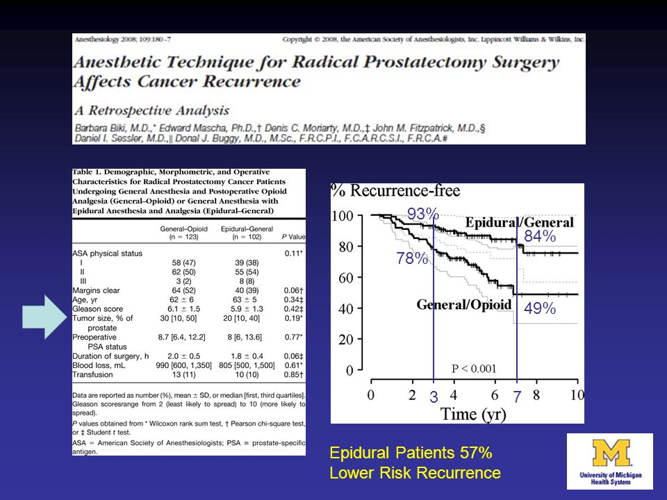 Epidural Patients 57% Lower Risk Recurrence