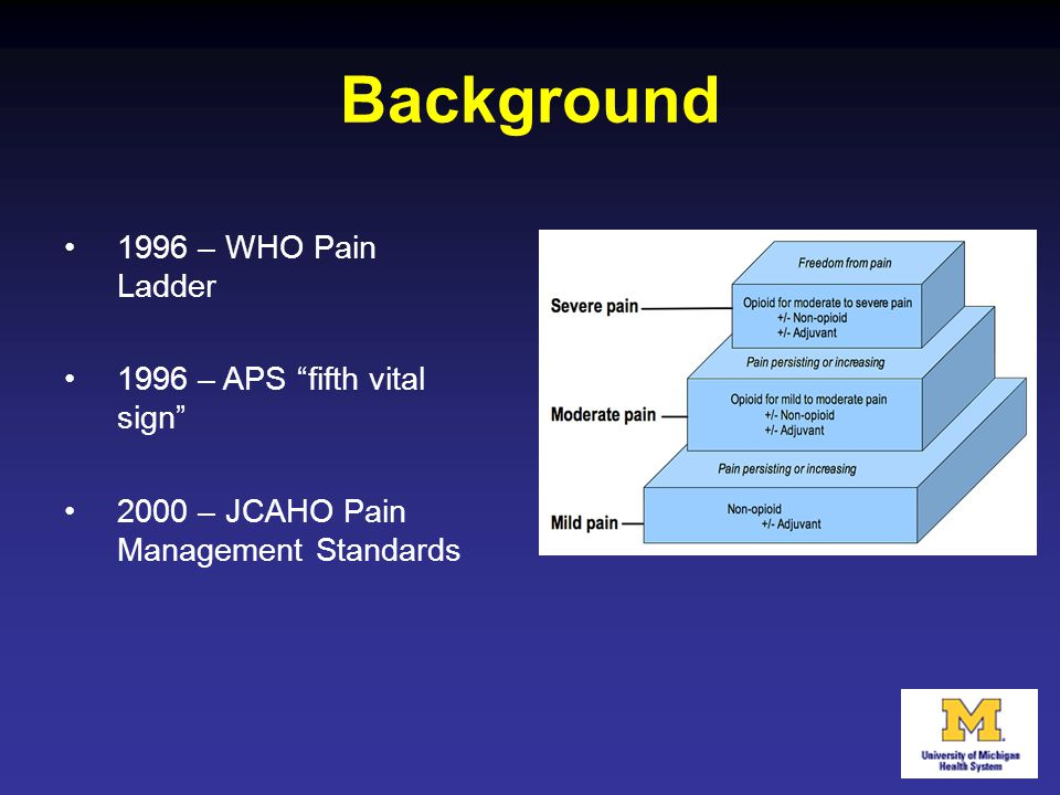 Background 1996 – WHO Pain Ladder 1996 – APS fifth vital sign