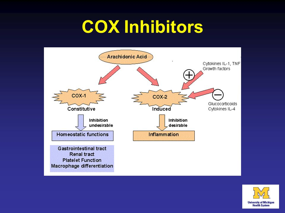 COX Inhibitors among the most widely used medicines in the world