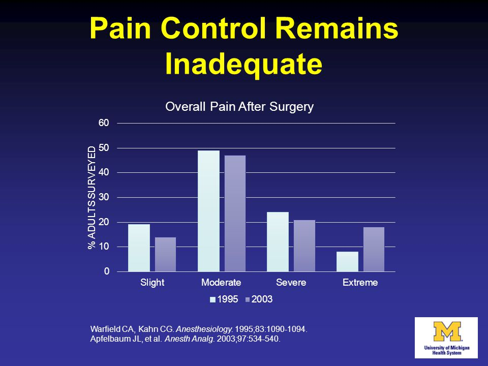 Pain Control Remains Inadequate