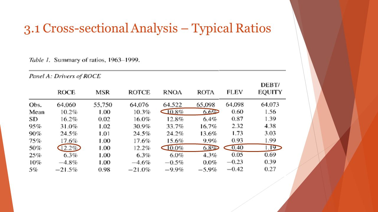 3.1 Cross-sectional Analysis – Typical Ratios