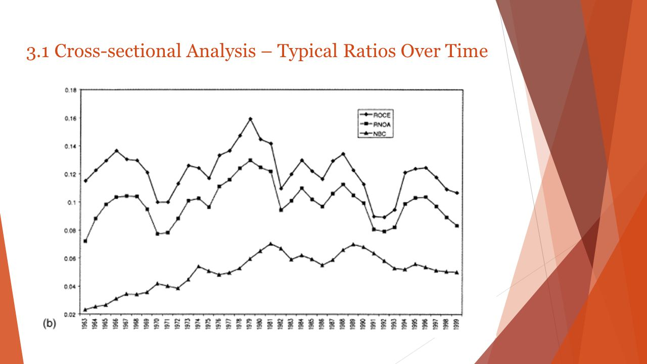 3.1 Cross-sectional Analysis – Typical Ratios Over Time